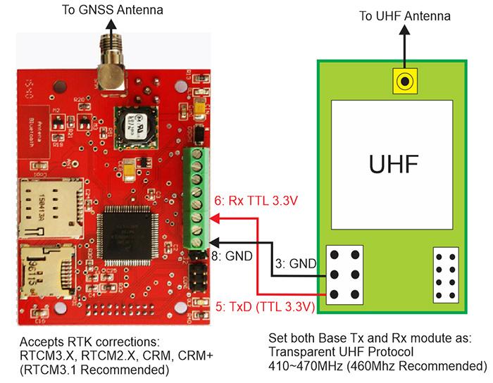 GNSS RTK Module Receiver